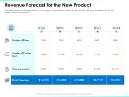 Revenue Forecast For The New Product 2020 To 2024 Years Ppt Presentation Gallery