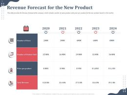 Revenue Forecast For The New Product 2020 To 2024 Years Ppt Professional