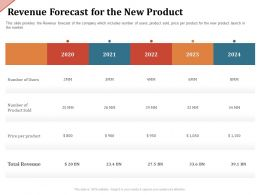 Revenue Forecast For The New Product Price Per Ppt Powerpoint Presentation Ideas Examples