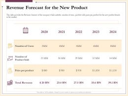 Revenue Forecast For The New Product Users Ppt Powerpoint Presentation Skills