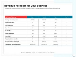 Revenue Forecast For Your Business Basis Slide Ppt Powerpoint Presentation Ideas Layouts