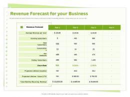 Revenue Forecast For Your Business Cancellations Ppt Powerpoint Presentation Gallery Visual Aids