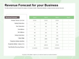 Revenue Forecast For Your Business Ending Rate Ppt Powerpoint Presentation Visual Aids Deck