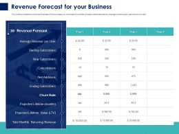 Revenue Forecast For Your Business Ppt Powerpoint Presentation Summary Example File