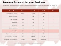 Revenue Forecast For Your Business Subscribers Ppt Powerpoint Presentation Icon Samples