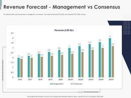 Revenue Forecast Management Vs Consensus Pitchbook Ppt Guidelines