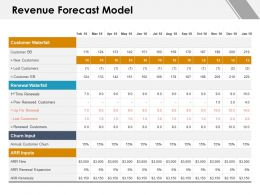 Revenue Forecast Model Lost Customers Ppt Powerpoint Presentation File Graphics Tutorials