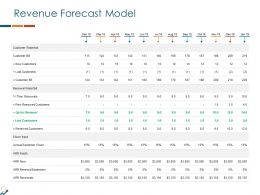Revenue Forecast Model Ppt Powerpoint Presentation Summary Show