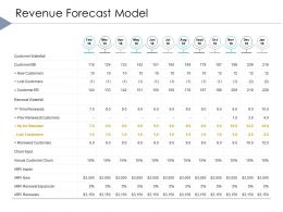 Revenue Forecast Model Renewal Expansion Ppt Powerpoint Presentation Aids