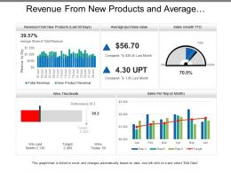 Revenue From New Products And Average Purchase Value Sales Dashboards