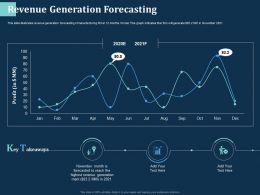Revenue Generation Forecasting Month Ppt Powerpoint Presentation Ideas Background Designs