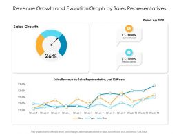 Revenue Growth And Evolution Graph By Sales Representatives