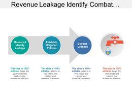Revenue Leakage Identify Combat Establish Mitigation Policies