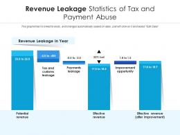 Revenue Leakage Statistics Of Tax And Payment Abuse