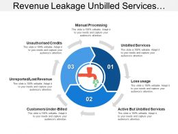 Revenue Leakage Unbilled Services Loss Usage