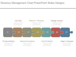Revenue Management Chart Powerpoint Slides Designs