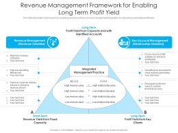 Revenue Management Framework For Enabling Long Term Profit Yield