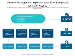 Revenue Management Implementation Plan Framework For Travel Agency