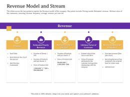 Revenue Model And Stream Convertible Loan Stock Financing Ppt Portrait