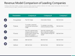 Revenue Model Comparison Of Leading Companies Fee In Ppt Powerpoint Presentation Portrait