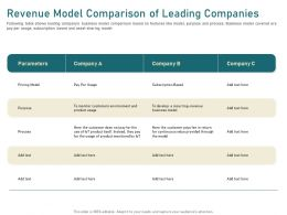 Revenue Model Comparison Of Leading Companies Itself Ppt Powerpoint Presentation Show Summary