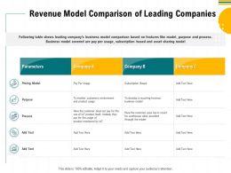 Revenue Model Comparison Of Leading Companies Like Ppt Powerpoint Presentation Ideas Template