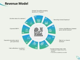 Revenue Model Frequency Ppt Powerpoint Presentation Infographic Template
