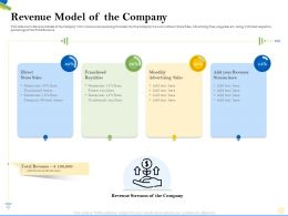 Revenue Model Of The Company Royalties Ppt Powerpoint Presentation Gallery Shapes
