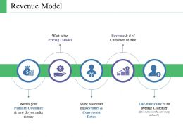 Revenue Model Ppt Pictures Slide Portrait