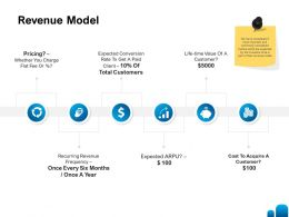 Revenue Model Ppt Powerpoint Presentation Infographic Template Information