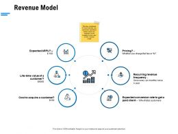 Revenue Model Ppt Powerpoint Presentation Inspiration Examples