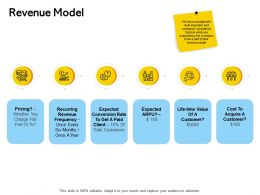 Revenue Model Ppt Powerpoint Presentation Summary Guide