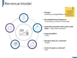 Revenue Model Ppt Styles Grid