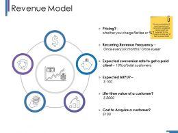 Revenue Model Ppt Styles Grid
