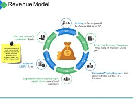 Revenue Model Ppt Summary Slides