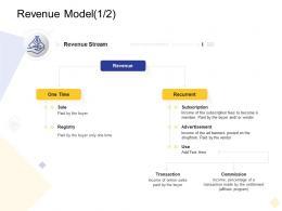 Revenue Model Revenue Digital Business Management Ppt Themes