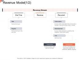 Revenue Model Revenue Online Business Management Ppt Slides