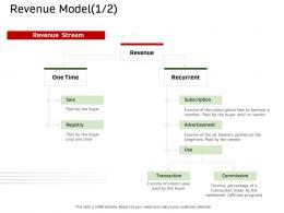 Revenue Model Sale Ecommerce Solutions Ppt Ideas