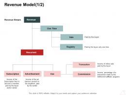 Revenue Model Sale Internet Business Management Ppt Powerpoint Presentation Model