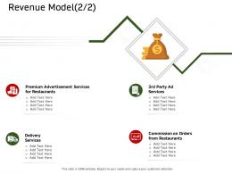 Revenue Model Services Ecommerce Solutions Ppt Microsoft