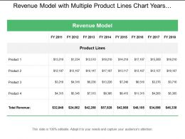 Revenue Model With Multiple Product Lines Chart Years And Figures
