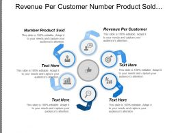 Revenue Per Customer Number Product Sold Receivables Turnover Cpb
