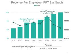 Revenue Per Employee Ppt Bar Graph Powerpoint Slide Background Image
