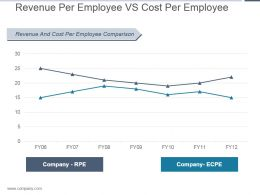 Revenue Per Employee Vs Cost Per Employee Ppt Templates
