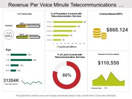 Revenue Per Voice Minute Telecommunications Dashboard