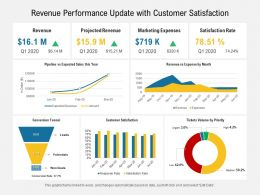 Revenue Performance Update With Customer Satisfaction