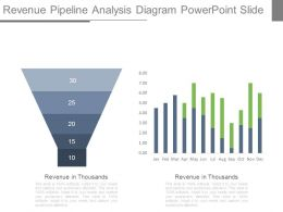 Revenue Pipeline Analysis Diagram Powerpoint Slide