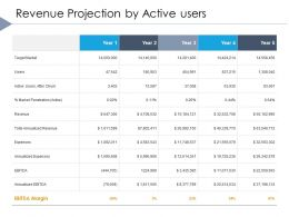 Revenue Projection By Active Users Annualized Expenses Ppt Powerpoint Display
