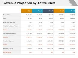 Revenue Projection By Active Users Expenses Ppt Powerpoint Presentation Gallery Example