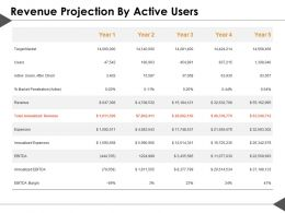 Revenue Projection By Active Users Ppt Summary Example Introduction